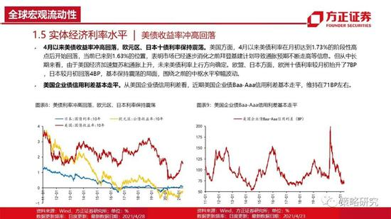 方正策略:美联储延续宽松基调 抱团股估值加速修复