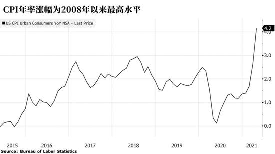 美国通胀问题之争:美联储会不会再重蹈覆辙?