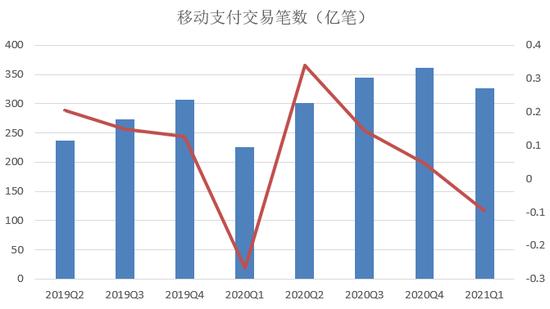 央行发布2021年Q1支付运行情况:逾期半年总额再度接近900亿元