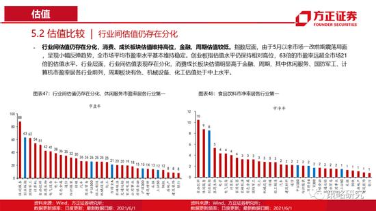 方正策略:市场主要指数估值水平仍保持在相对高位