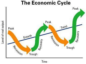 (经济周期的真实样貌,图片来源:Lance Roberts)