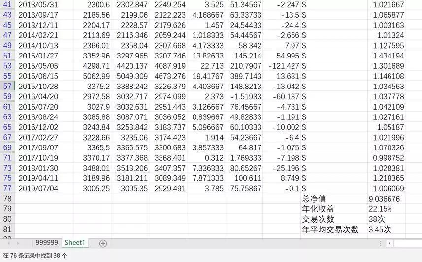 多家券商喊出牛市 但这个数据干扰很大