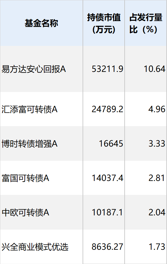 """隆基股份拟发不超70亿元可转债 前次""""隆20转债"""""""