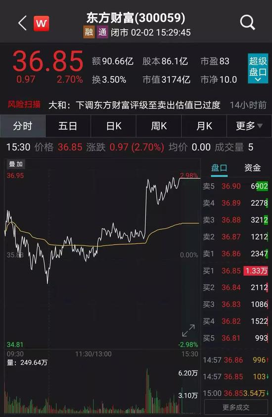 """东方财富遭遇巨量减持却被称赞""""良心股东"""" 此前暴涨180%"""