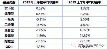 济安金信2019Q2评级名单:汇添富汇丰前海获五星公司