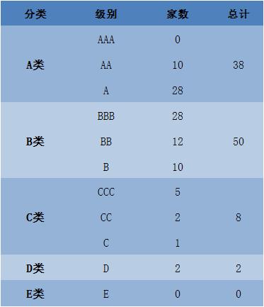 券商分类结果:10家获评AA级 连升、连降5级同时上演