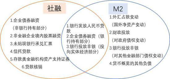 图3 社会融资规模与M2的对照关系