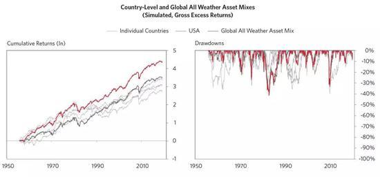 隨着市場走向均衡定價,表現最好和最差的股票隨時間波動