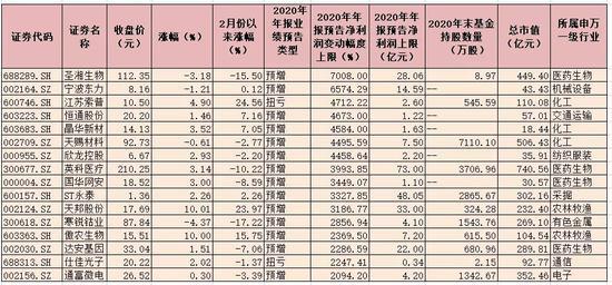 2425份年报业绩预告发布:近六成业绩预喜 729家净利有望翻番