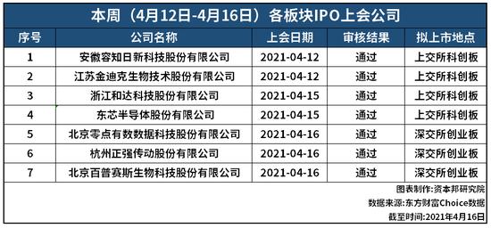 IPO周报:本周7过7 新三板精选层审查加速中