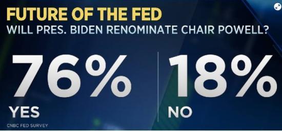 经济学家、策略师调查:鲍威尔是华尔街最看好的美联储主席人选