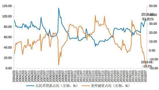 图1 社会融资规模构成的变化