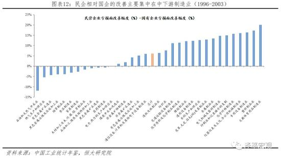 2.3.2 当前国企效率较过去已大幅提升,然而总体仍与民营经济有差距