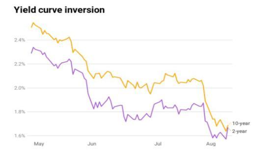 美债收益率曲线倒挂在即 若成真则衰退机率高达78%