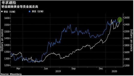 """""""大宗商品中的特斯拉股票""""――钯金再创历史新高"""