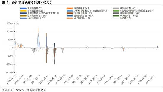 机构:央行削减平价并继续MLF利率债务供应高峰持续 新皇冠肺炎