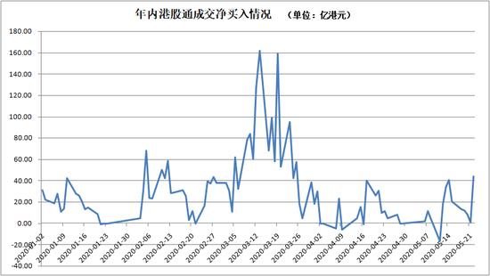 恒指重挫1350点、创近5年最大跌幅 港股通却在抄底