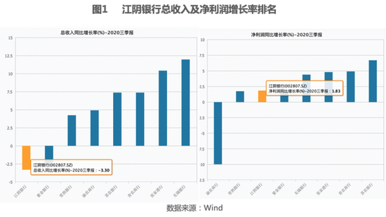 不良率居A股农商行前列 江阴银行股价跌幅近八成背后