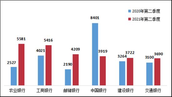 中国银保监会消费者权益保护局发布《关于2021年第二季度银行业消费投诉情况的通报》