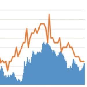 12月社融增速下行:信贷持平社融回落 存量社融同比降幅略超预期