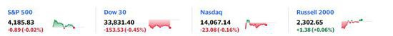 鲍威尔记者会令金银跳高 标普转涨至新高 10年期美债收益率转跌