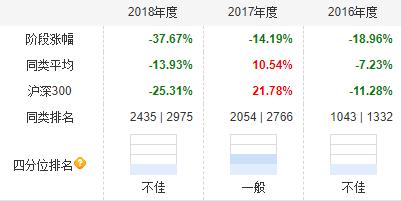 工银易方达长盛中邮富国华商旗下有产品成立来亏40%