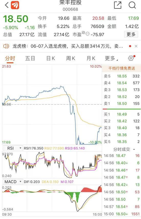 午后闪崩:短线牛股荣丰控股突然放量大跌 盘后龙虎榜数据表明了什么?