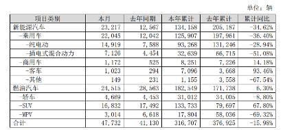 """双十一 5000亿比亚迪股价""""打折""""逼近跌停"""