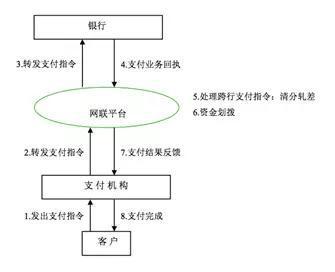 图一 网联平台的运作过程