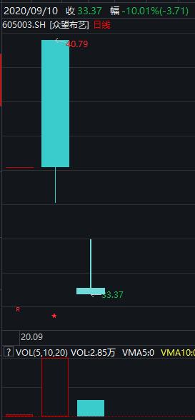 """新股参加""""比惨大会"""":上市第三日跌停 还有6只已破发"""