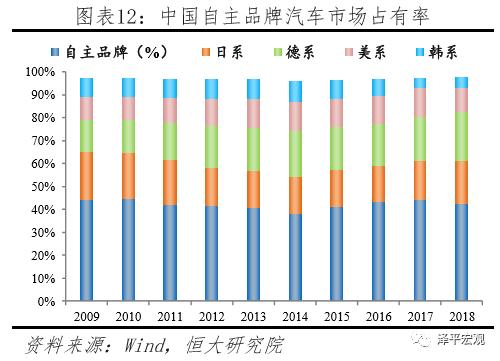 任泽平谈家电和汽车成败启示:中国最不怕开放