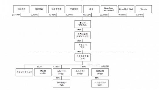360鲁大师股权结构示意图。图片来源:招股说明书