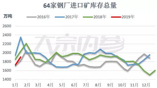 专家:铁矿春节前补库高峰已过 价格平稳运行为主