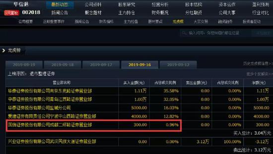 龙虎榜门槛低至300元华信退复牌后五跌停