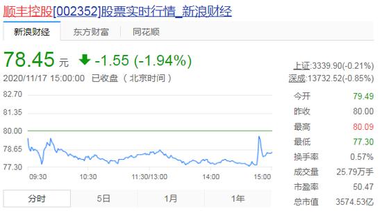 顺丰快递考虑在香港上市 拟筹集资金约50亿美元