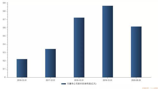 """近期""""新贵赛道""""银行股即将登陆A股"""