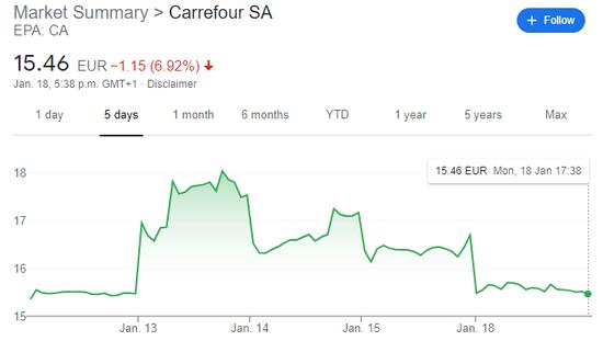 周一欧股普遍收高 加拿大便利店巨头收购家乐福以失败告终
