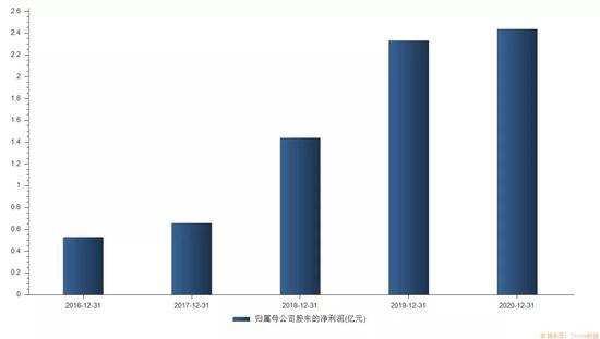 """下周打新又有""""风口""""新股 """"周期股龙头""""四方新材招股"""
