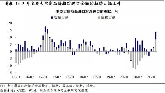 王涵点评3月进出口数据:出口两大支撑力还能持续多久