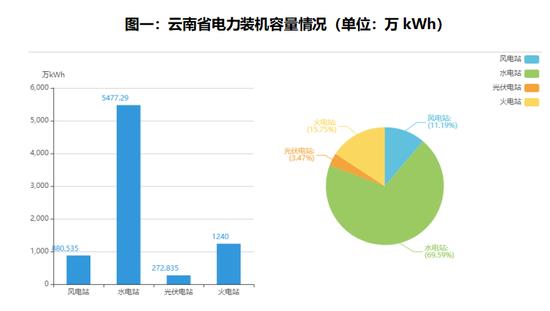 数据来源:昆明电力交易中心