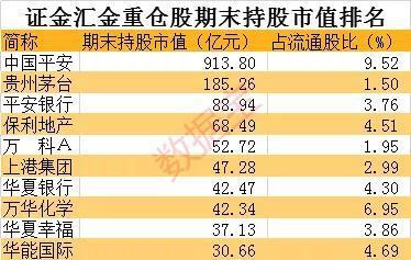 证金汇金重仓股揭秘 数亿资金新进深圳+华为+5G龙头