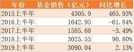 <b>东财上半年基金销售3090亿 平均每天卖出17亿</b>