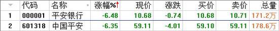 截至目前,二者股价跌幅均超过了6%。