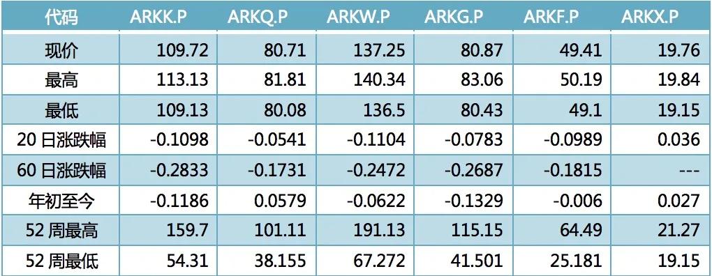 ARK ETF高位下跌35%,牛市女皇何去何从