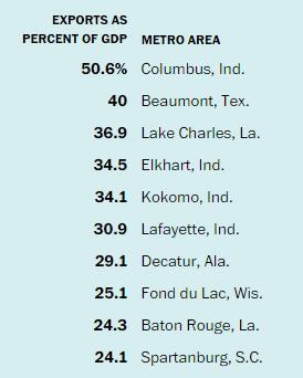 美国前十个经济最依赖于出口的城市