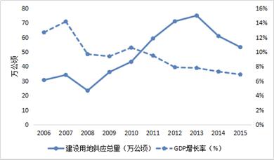 gdp土地_2019年万亿GDP城市,除人均GDP,你了解地均GDP 经济密度 吗