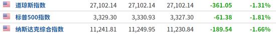 避险情绪集中释放 欧美股市、黄金、原油集体重挫