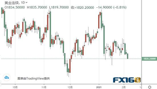 小心!黄金期货可能站在新一轮大跌的边缘