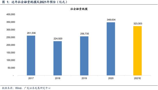 广发证券:下调2021年社融增速预期