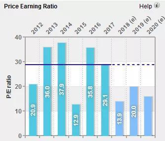 2019年净盈利比值预测为16.89%,预测2020年将改革到18.13%。